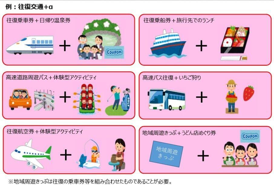 (図表2)GoToトラベルで割引になる日帰り旅行(国土交通省のホームページより)