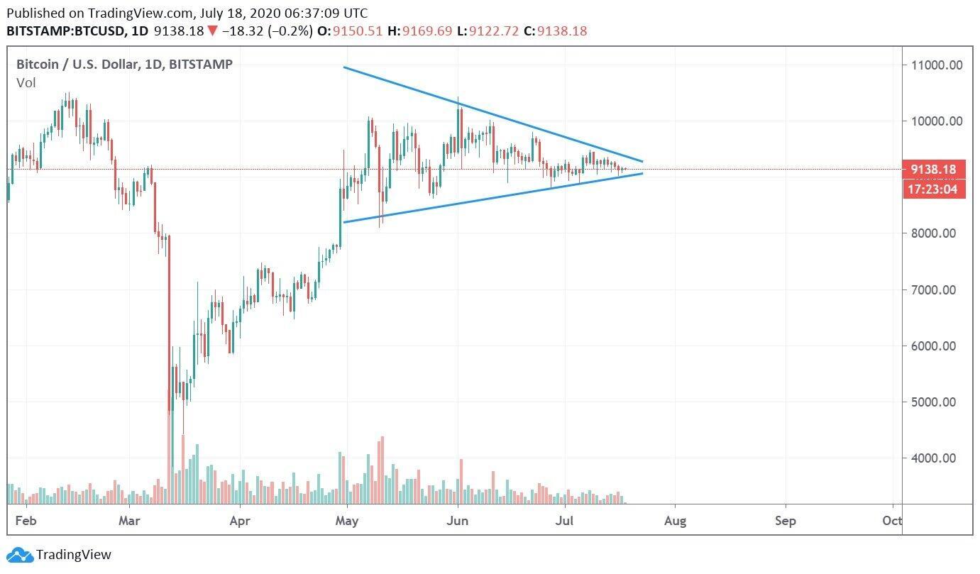 (図1)https://www.tradingview.com/x/10ZRc5XC/