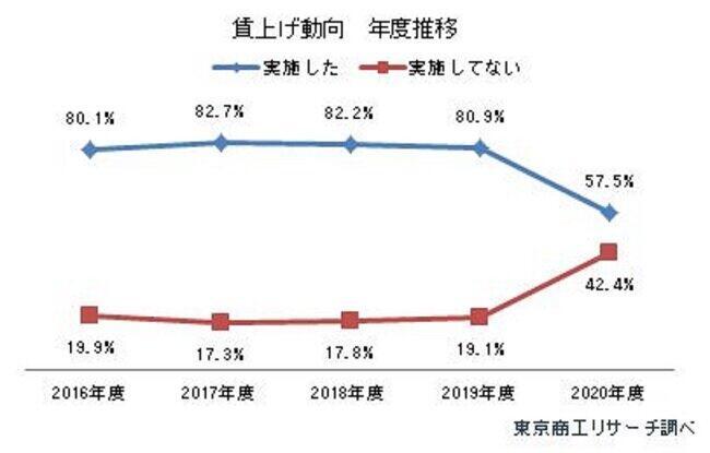 「賃上げ動向 年度推移」(東京商工リサーチ調べ)