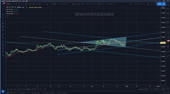 (図1)7月25日市場閉場後の英ポンド円相場の15分足チャート