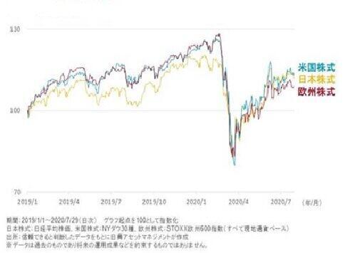 日米欧の株価指数の推移(日興アセットマネジメントが作成)