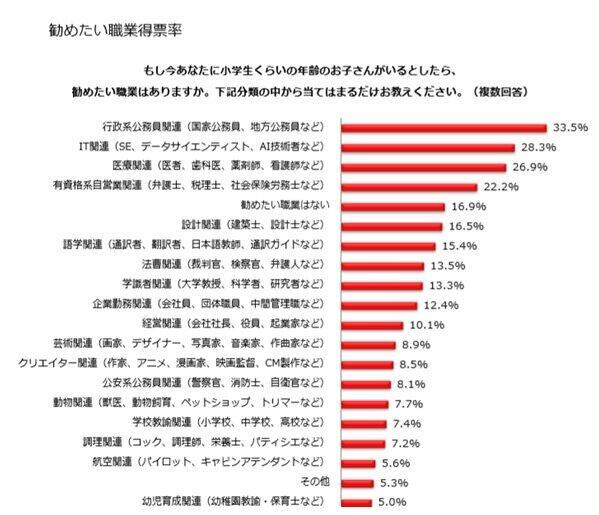 (図表1)勧めたい職業ベスト20位