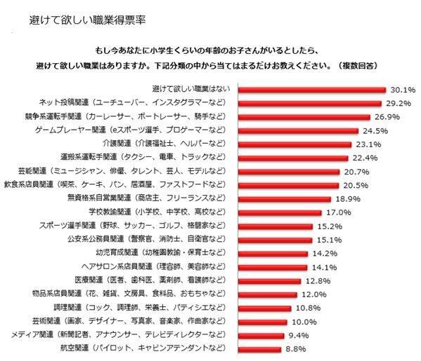 (図表2)避けて欲しい職業ベスト20位