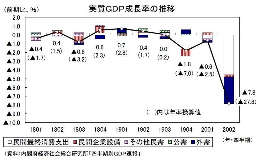 (図表)実質GDP成長率の推移(ニッセイ基礎研究所作成)