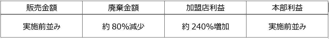 ― 完全予約制実施前(2018年実績)との比較 ―