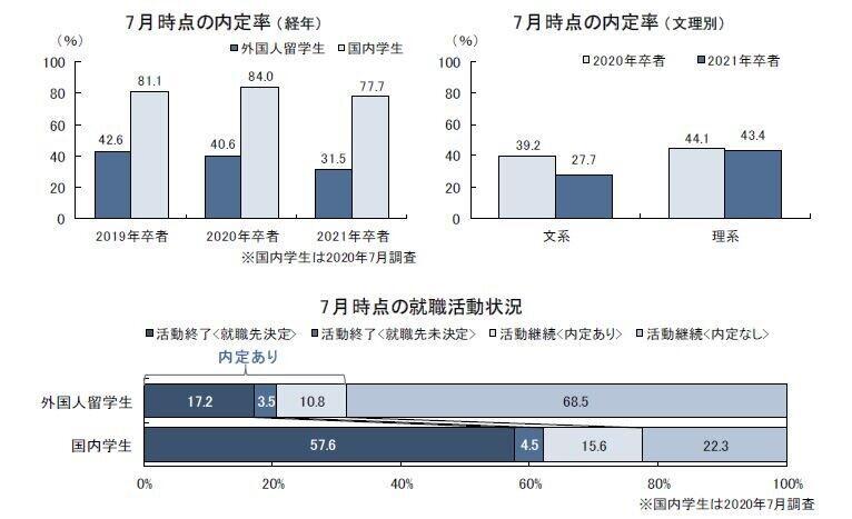 7月時点の内定率、外国人留学生は31.5%にとどまる