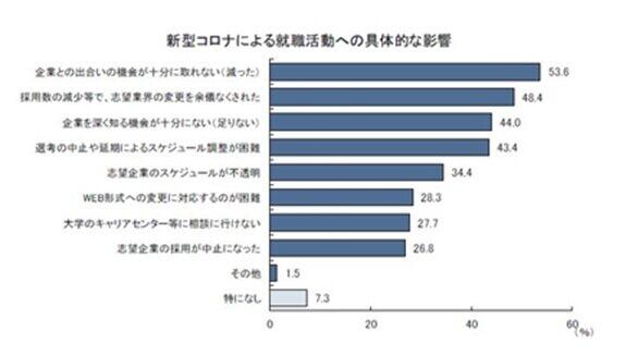外国人留学生と企業との出会いの機会は少なくなっている