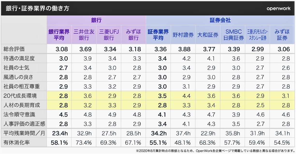 (図表)銀行と証券の働き方の評価(OpenWork作成)