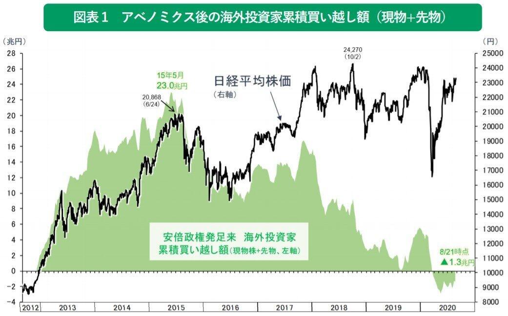 (図表)アベノミクスへの失望により、すでに2015年5月に海外投資家の累積買い越し額はピークを越えていた(りそなアセットマネジメント作成のグラフ)