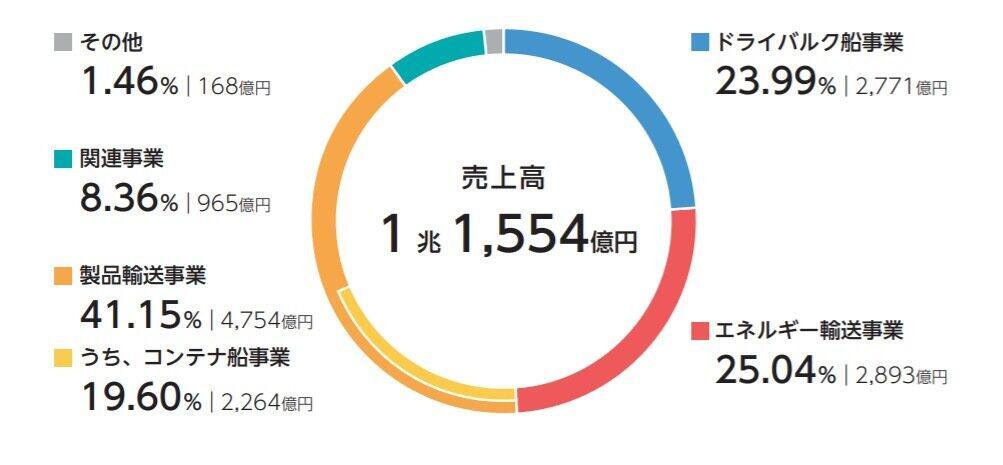 (図1)各事業の売上高と割合