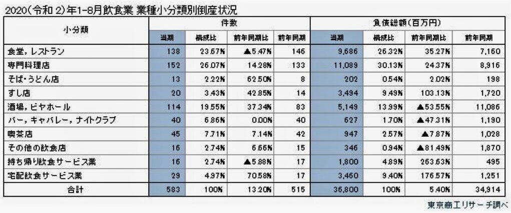 (図表1)飲食業の業種別倒産件数(東京商工リサーチ作成)