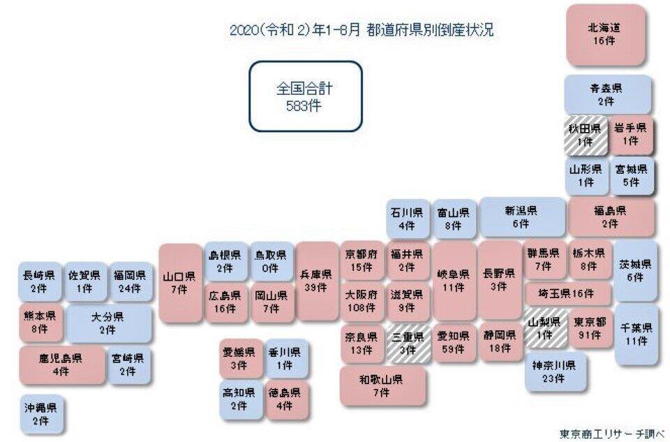 (図表2)全国の地区別倒産件数(東京商工リサーチ作成)
