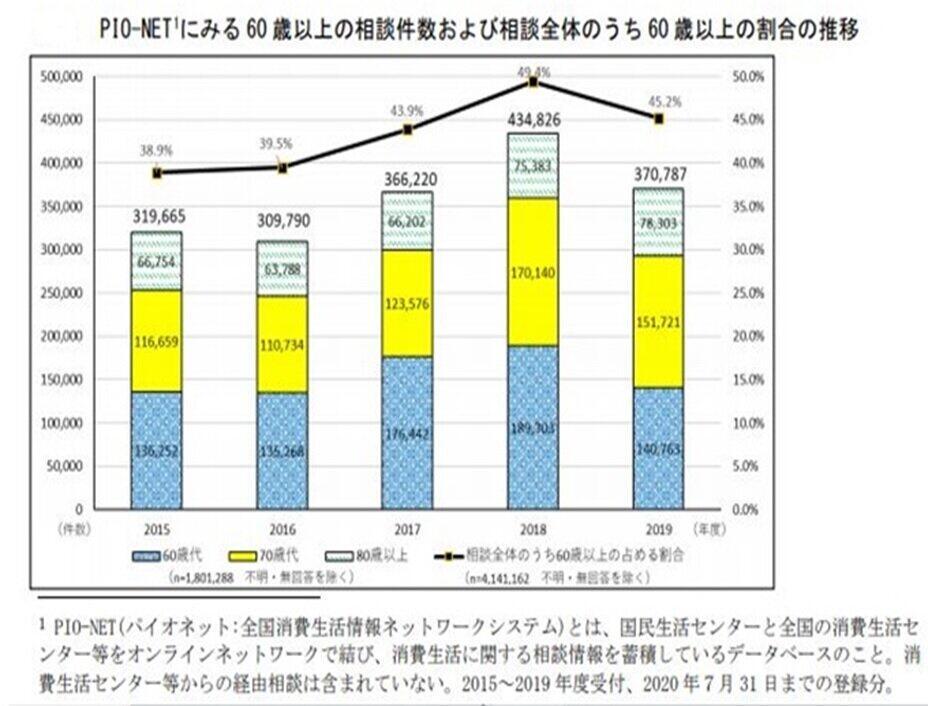 60歳代、70歳代は2019年から減ったが、80歳代は増えている。