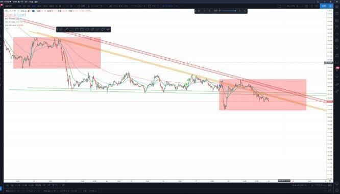 (図1)市場閉場後のポンド円相場の15分足チャート図