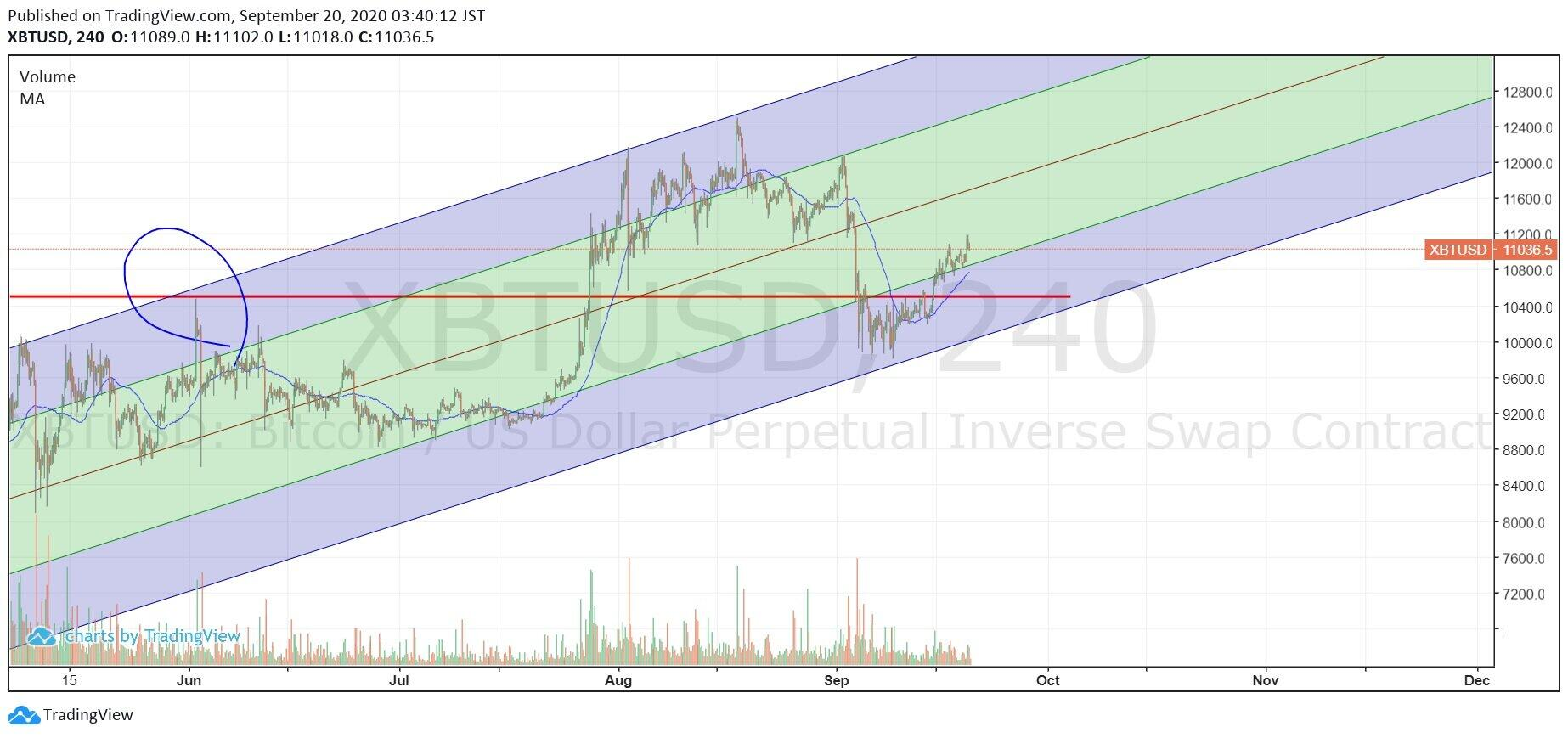 (図1) https://www.tradingview.com/x/qZL7hUZu