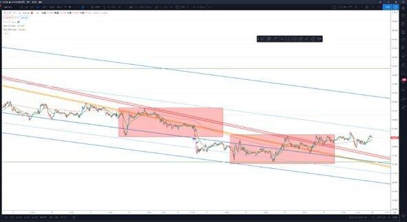 (図1)市場閉場後のポンド円15分足チャート