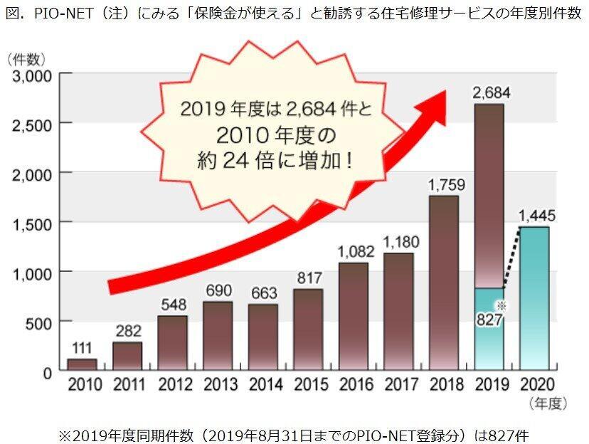 (図表)「住宅修理詐欺」の相談件数が増えている(国民生活センター作成)