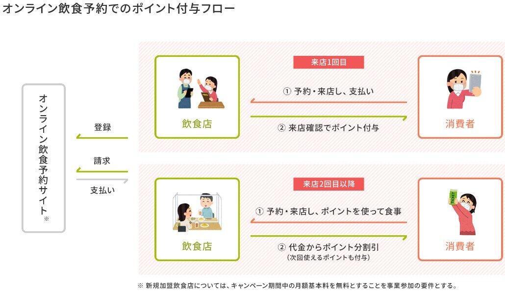 (図表)オンライン予約のポイント付与の仕組み(農林水産省のホームページより)