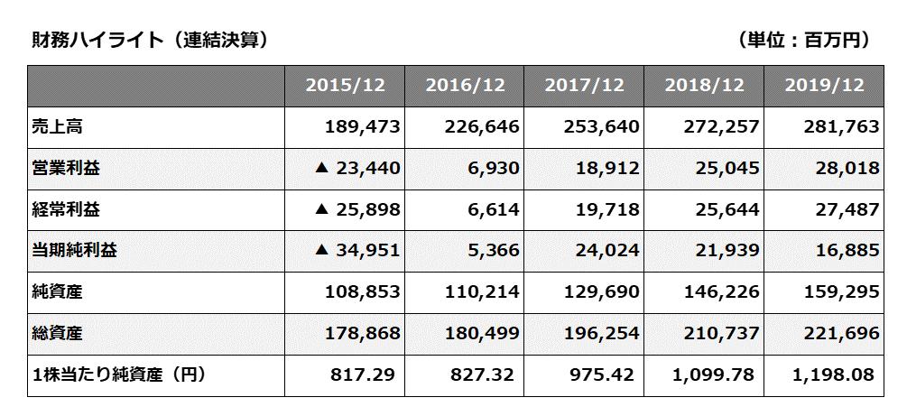 (表1) 直近5年財務ハイライト(IR情報,日本マクドナルドホールディングス株式会社)