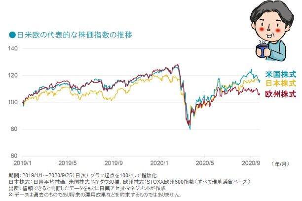 日米欧の代表的な株価指数の推移