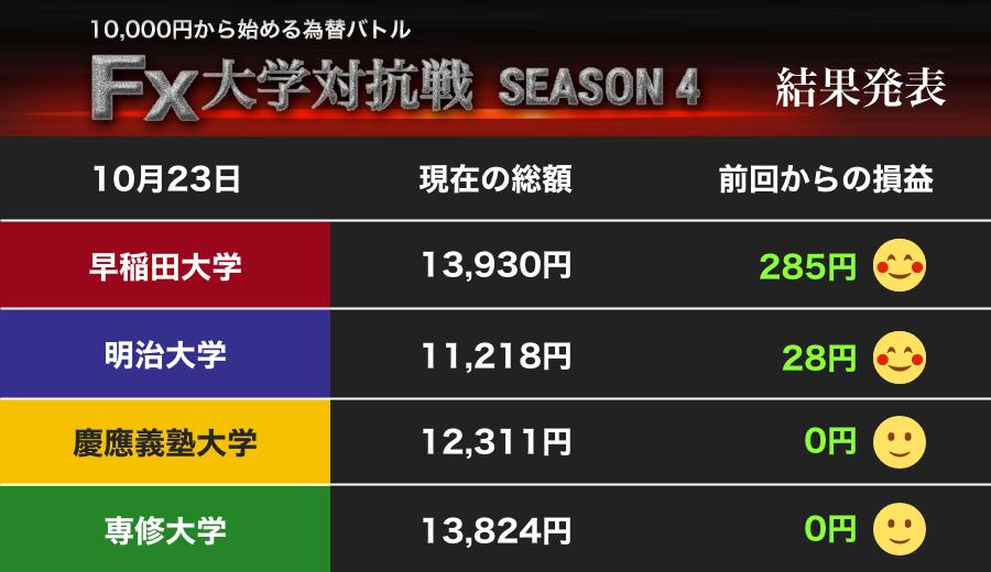 前週から大幅アップで早稲田大学が首位に!