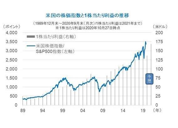米国の株価は長い目で見ると右肩上がり!