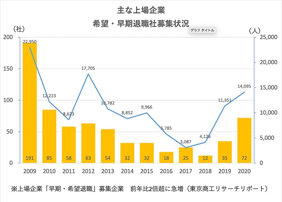 主な上場企業の希望・早期退職者募集の年次別推移(東京リサーチ作成)