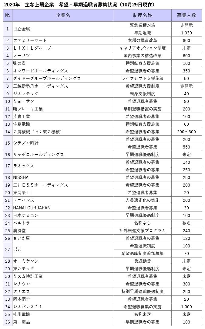 (表1)主な上場企業の希望・早期退職者の募集状況(東京リサーチ作成)