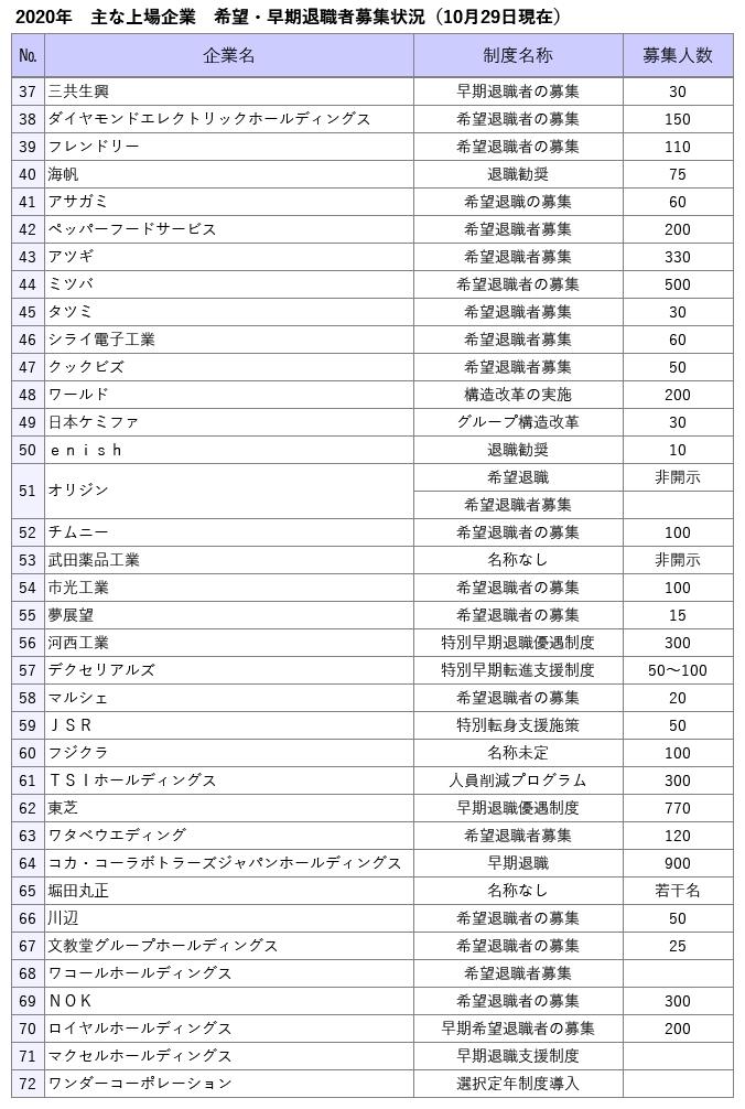 (表2)主な上場企業の希望・早期退職者の募集状況(東京リサーチ作成)