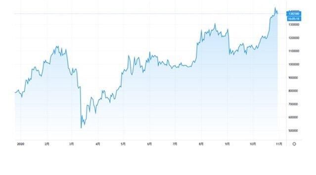 ◆ ビットコインチャート(出所:TradingView)