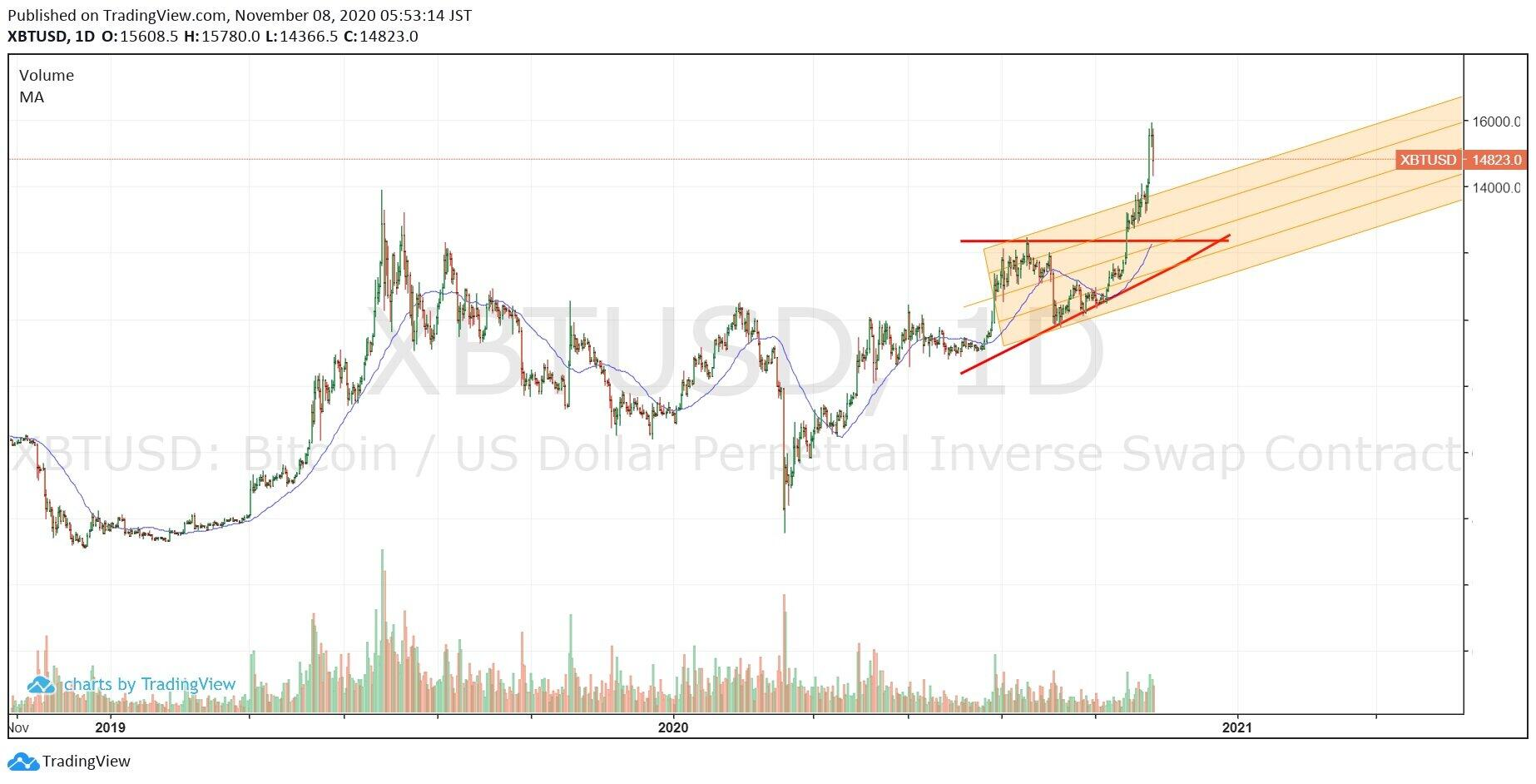 出典:https://www.tradingview.com/x/dJ4pjXPg