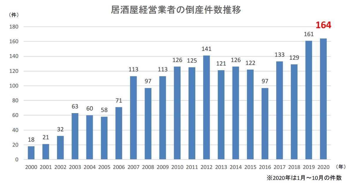 居酒屋の倒産件数の推移(帝国データバンク作成)