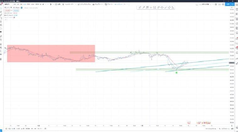 (図1)ポンド円15分足のチャート図