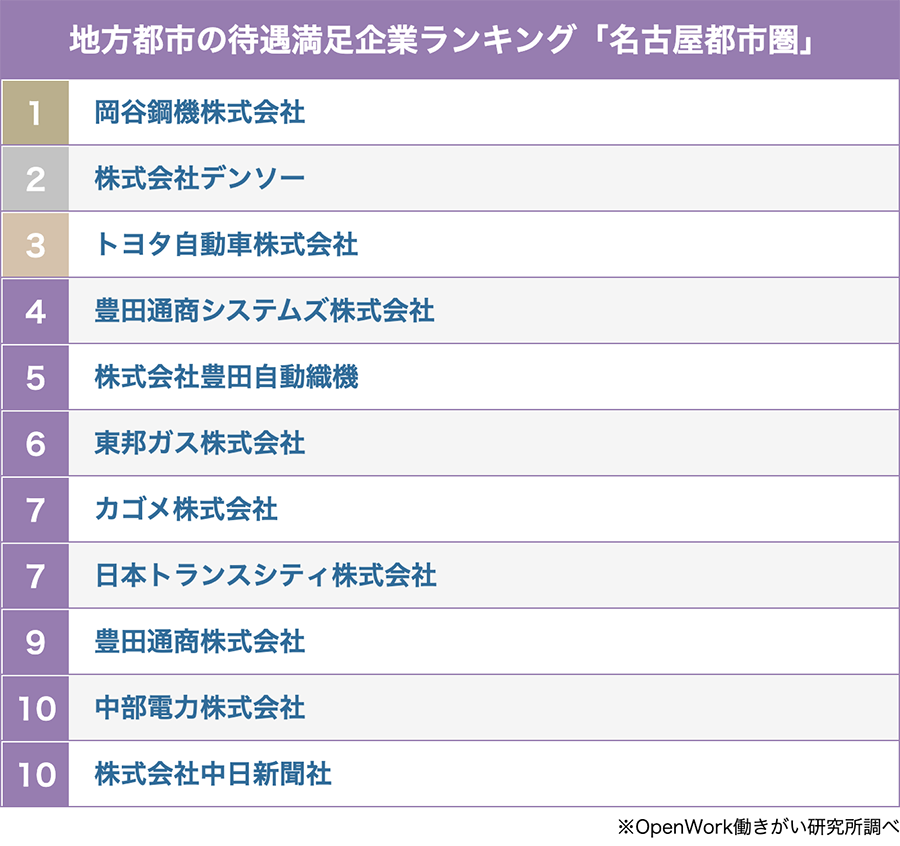 名古屋都市圏の待遇満足企業ランキング