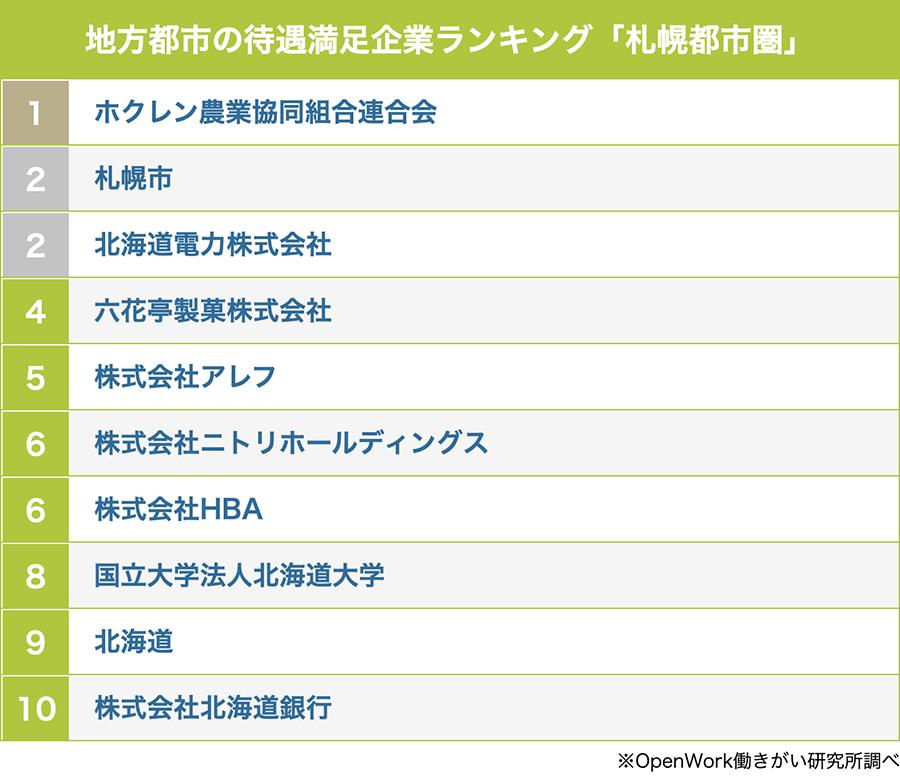 札幌都市圏の待遇満足企業ランキング