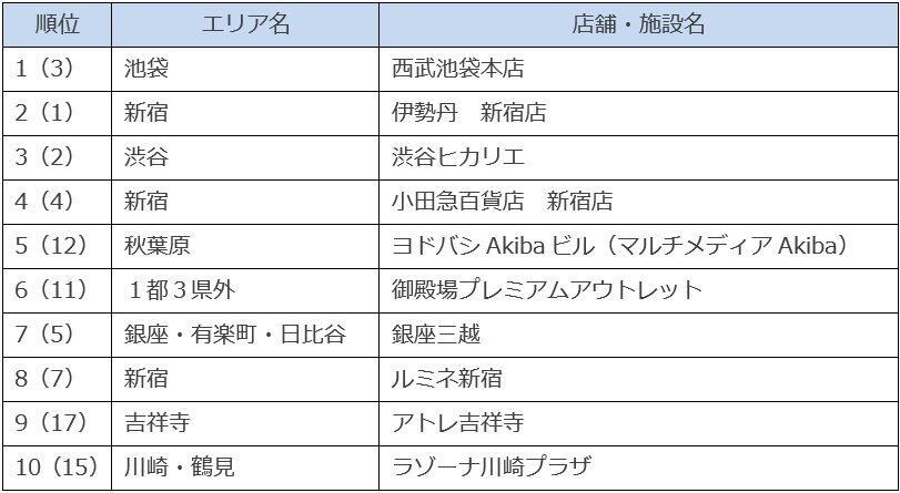 (カッコ内は2019年秋調査の順位)