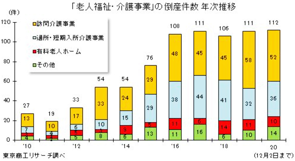 介護施設の年次別倒産件数(東京商工リサーチ調べ)