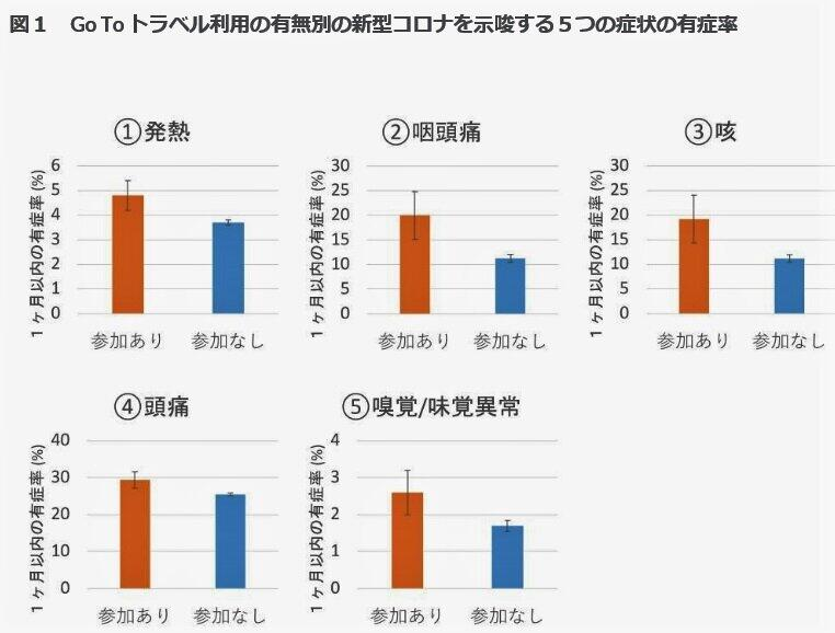 (図表)GoToトラベル利用者の新型コロナ症状の発症率(研究チーム発表資料より)