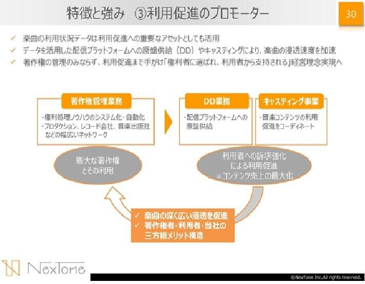 出典:NexTone 2021年3月期第2四半期の決算説明資料