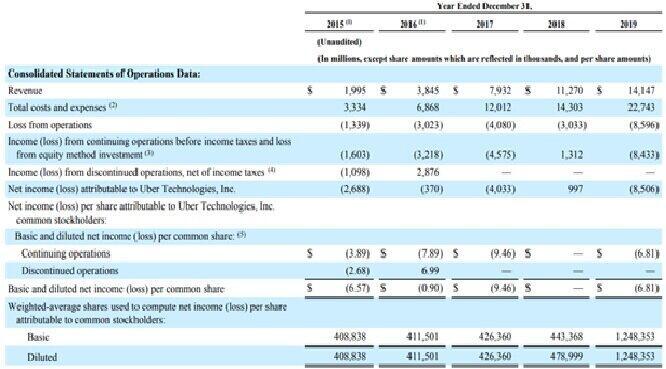 (表)直近5年の財務ハイライト (出典:Uber technologies Inc. Investor Financial, p47)