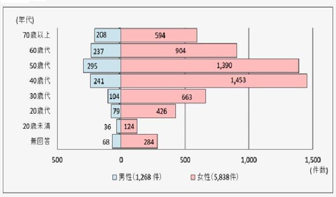 (図表1)契約当事者の年代・性別(n=7106 性別の不明、無回答などは除く)国民生活センター調べ