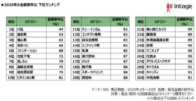 【販売苦戦したものランキング】※数字は金額前年比(インテージ調べ)