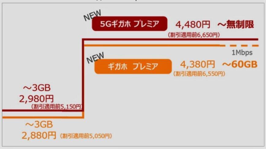 ドコモの新料金プランの図(NTTドコモの発表資料より)