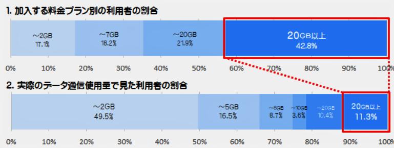 (図表)必要以上の高額料金プランを勧められる人が多い(総務省の携帯電話ポータルサイトより)