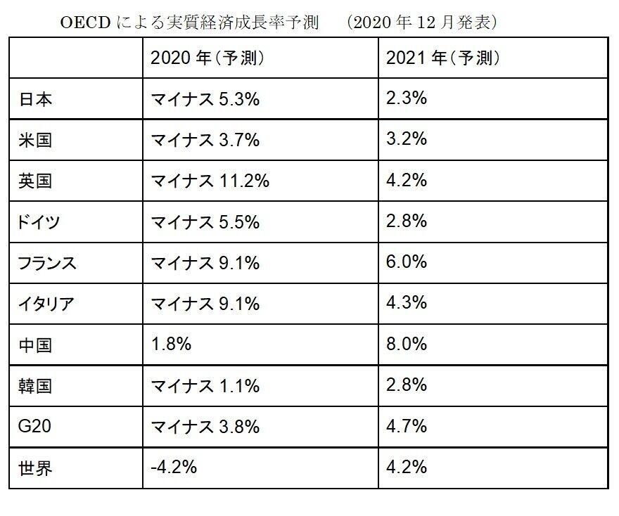 OECDによる実質経済成長率予測