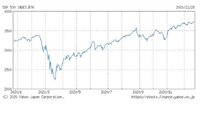 米S&P500の推移(出典:ヤフー・ファイナンス)