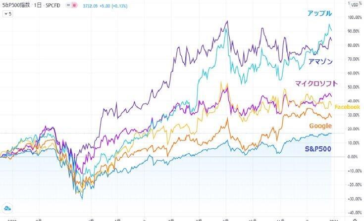 GAFAMの株価は右肩上がり