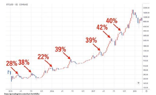 ビットコイン上昇相場での暴落の歴史