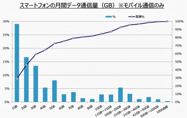 「0円」になる月間1GBしか使わない人がこんなに多い(MM総研の調査データより)