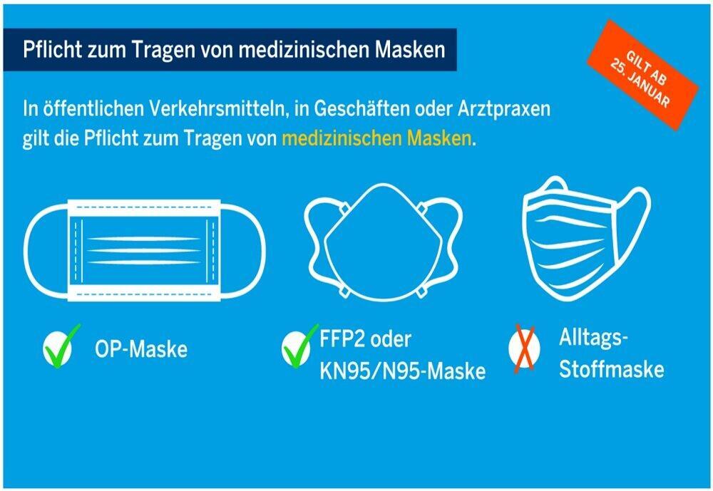 州内では指定された医療用マスクの着用義務が1月25日から開始された。左からOPマスク、FFP2マスクもしくはKN95/N95マスク、そして指定外の日常用マスク(出典:NRW州のホームページ)